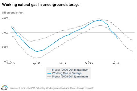 US natural gas in storage as of Jan 16, 2014
