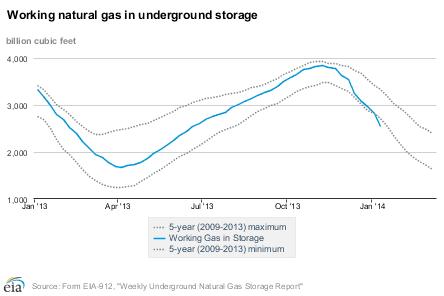 US natural gas in storage as of Jan 16, 2014